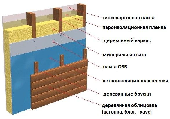 данном случае, в чем разница птэ и п для теплоизоляции конструкторе