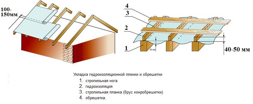 Как положить крышу